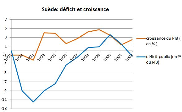 suède déficit et croissance