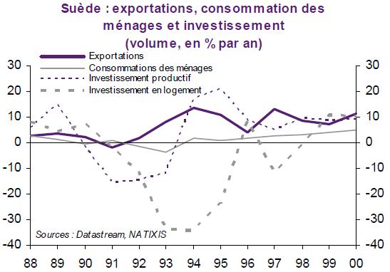 suède exportations