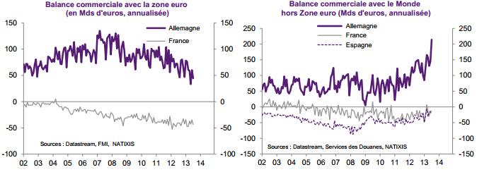 balance commerciale allemagne france
