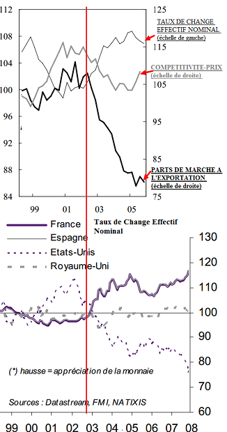 compétitivité et taux de change