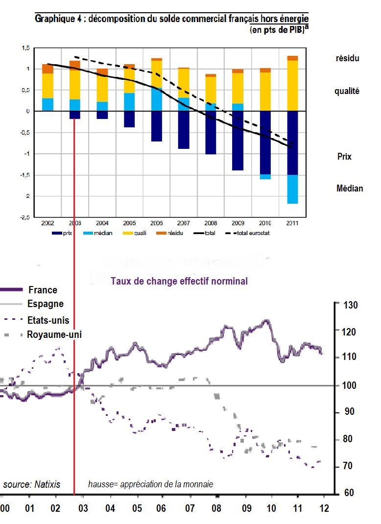 taux de change et perte de biens sensibles prix france